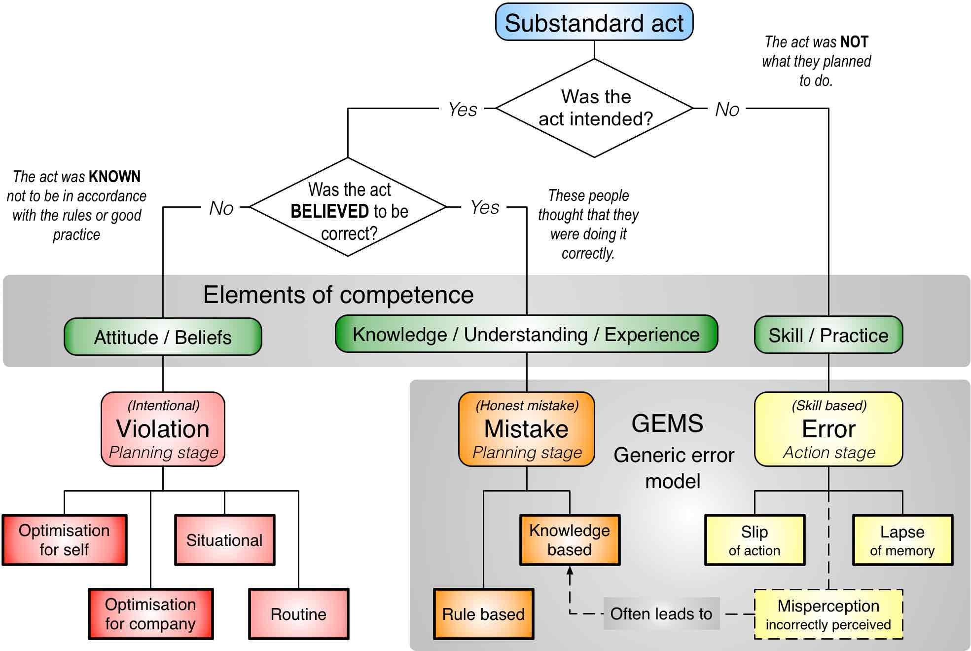 generic error modeling system Essays - largest database of quality sample essays and research papers on generic error modeling system.