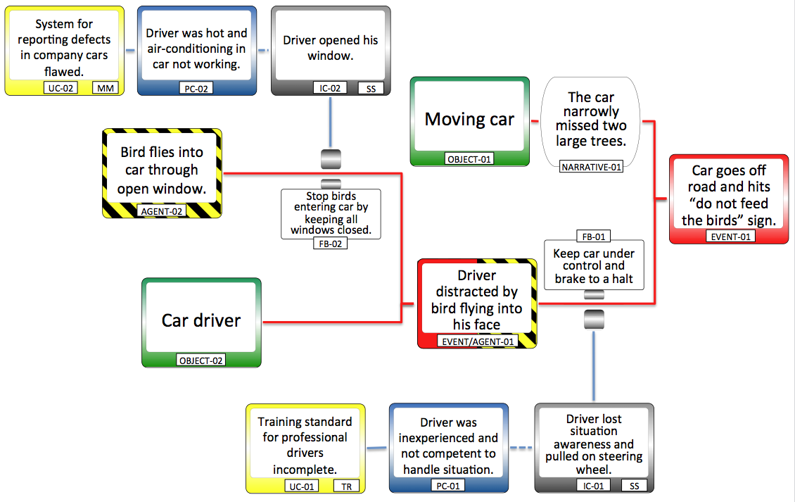 Accident investigation – key concepts ppt video online download.