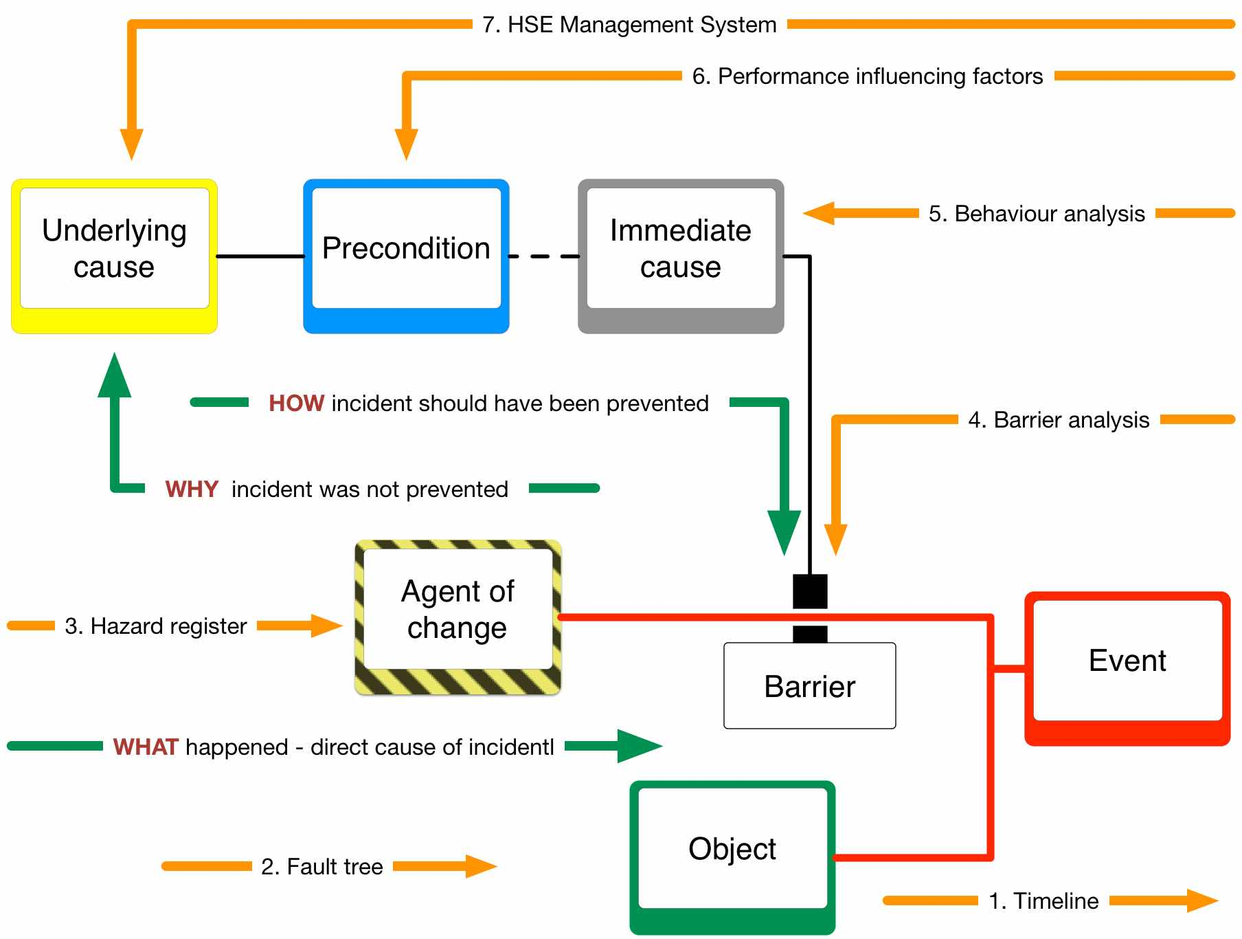 Root cause analysis tools within Tripod Beta organizational learning from incidents accidents methodology